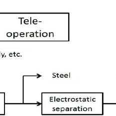 Basic block diagram of a recycling process including