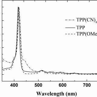 UV-visible absorption spectra of TPP, TPP(CN)4, and TPP