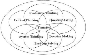 The HOCS conceptual model in the context of science