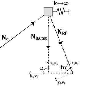 Ecoulement radial à surface libre d'une solution de