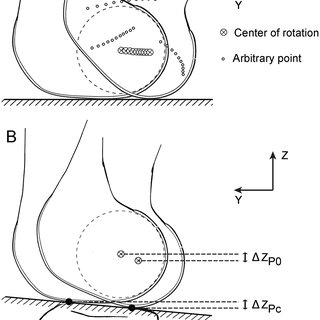 The algorithm to calculate the center of rotation of the