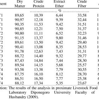 (PDF) Bioconversions of Palm Kernel Cake and Rice Bran