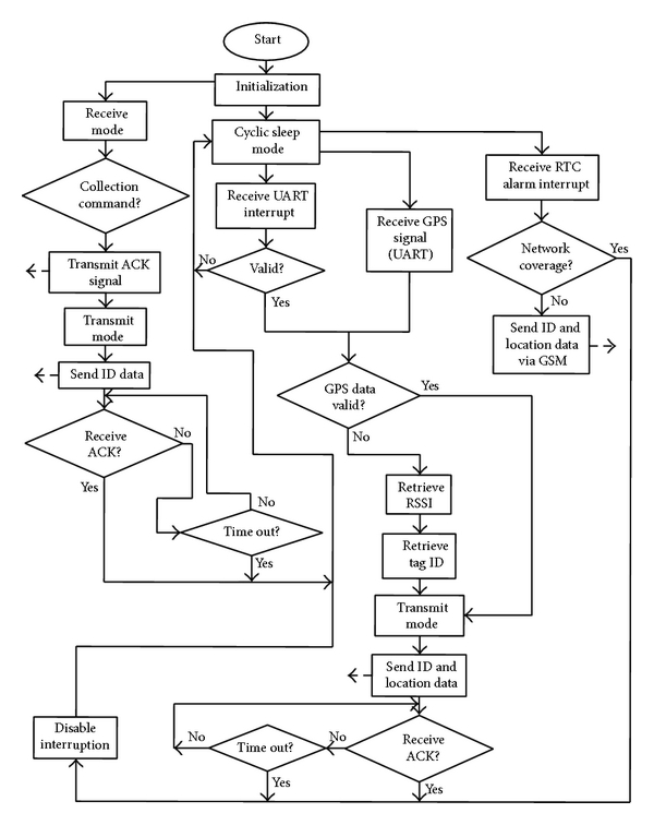 (a) The flow chart of algorithm implemented in the