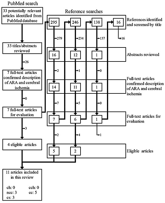 Flow diagram for the literature search and study selection
