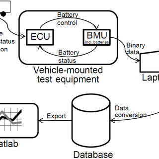 (PDF) Lithium-Ion Battery Cell Cycling and Usage Analysis