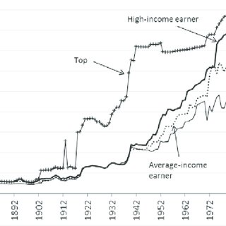 (PDF) Swedish Taxation in a 150-year Perspective