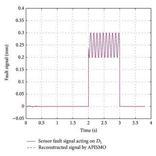 (PDF) Sensor Fault Tolerant Control of a Fast Steering