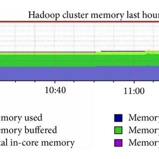 Hadoop-based biosensor wireless healthcare information
