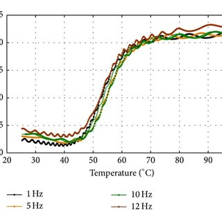 Transformation temperatures of the NiTi SMA wire obtained