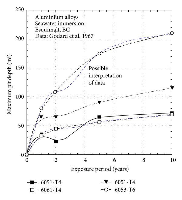 Schematic bimodal model for long-term corrosion loss and