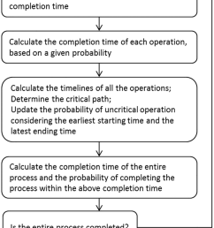 flow chart of the new algorithm developed based on pert cpm  [ 850 x 1410 Pixel ]