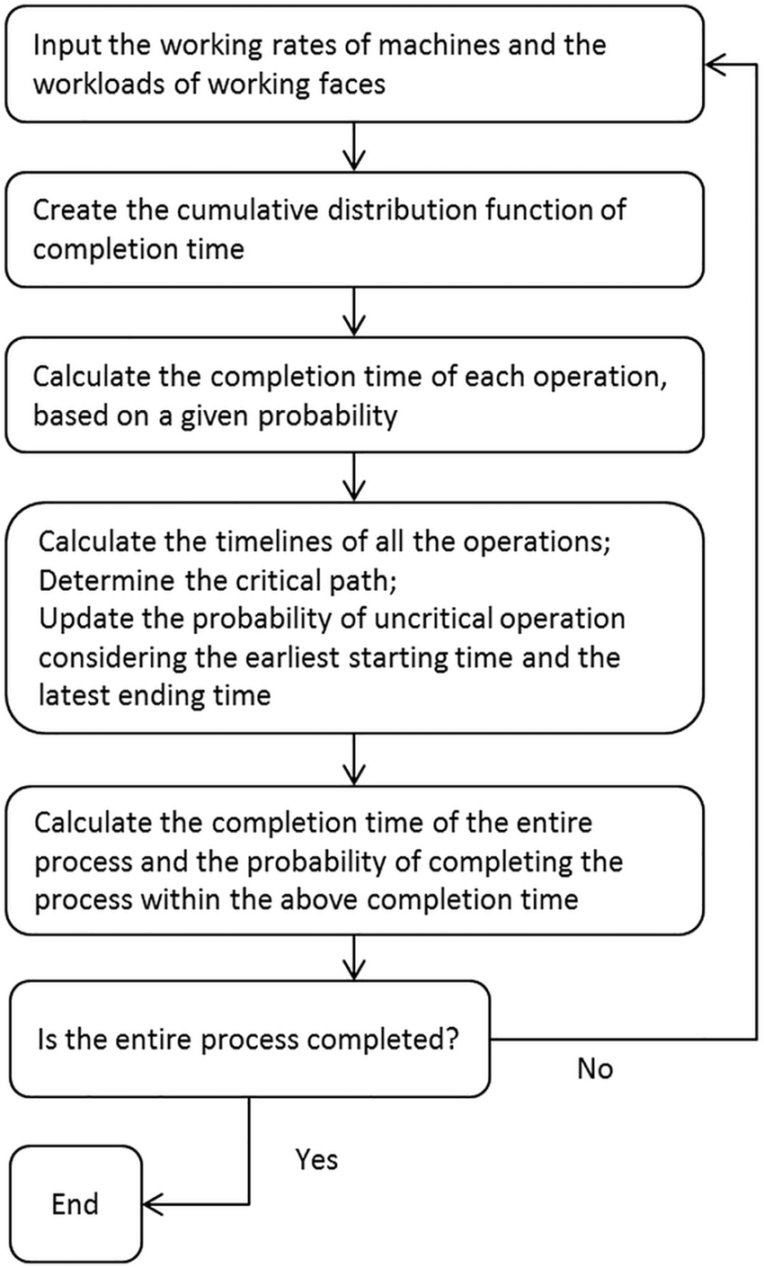 hight resolution of flow chart of the new algorithm developed based on pert cpm