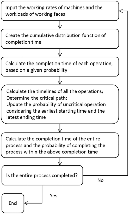 small resolution of flow chart of the new algorithm developed based on pert cpm