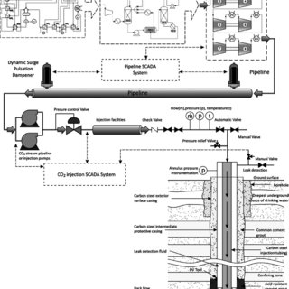 (PDF) The Analysis of Pipeline Transportation Process for
