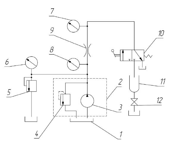 Test rig: 1- tank, 2- supply unit, 3-pump, 4- safety valve