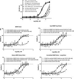 anti tnf activity of dvd antibodies a tnf binding capacity for dvd antibodies [ 850 x 949 Pixel ]