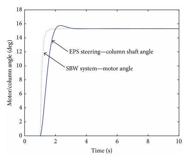 Steering torque influence on compensation torque
