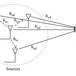 A network with two primary nodes: A,B and 3 secondary