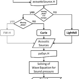 (PDF) Implementation of Acoustic Analogies in OpenFOAM for
