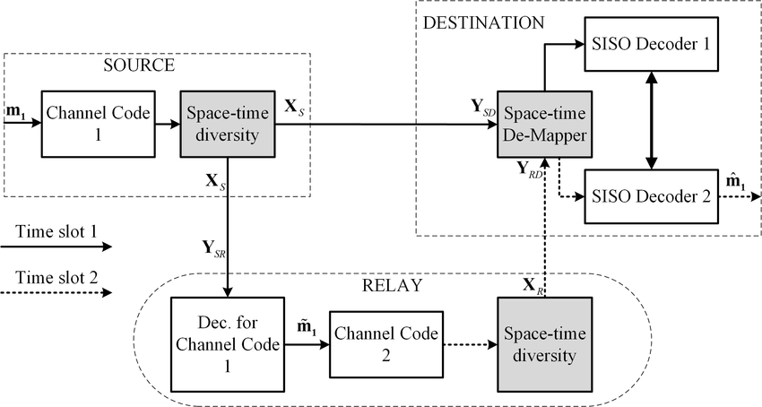 Generalized block diagram of distributed space-time coded