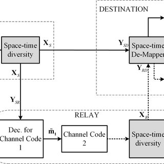 (PDF) Labeling Diversity for 2x2 WLAN Coded-Cooperative