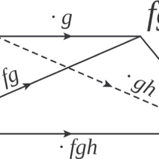 Figure B1. Local application of g\in G for a trivial