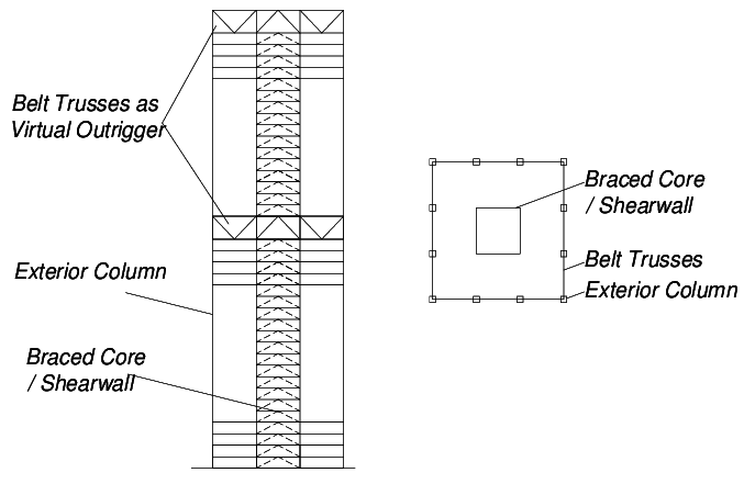 Tipical Belt Truss Location in a Highrise Building [1