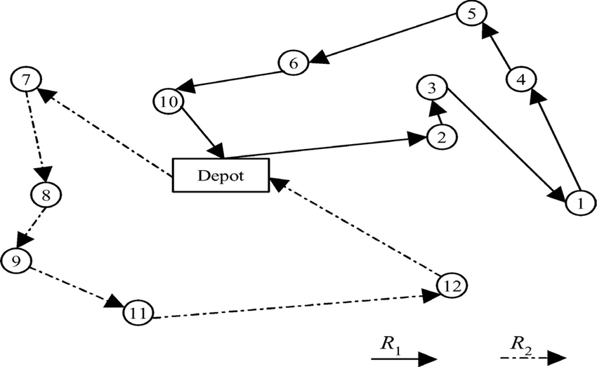 Sample solution of a simple vehicle routing problem