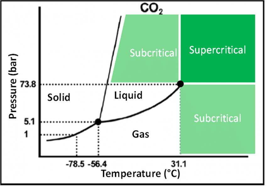 co2 pressure temperature phase diagram visio swim lane template of download scientific