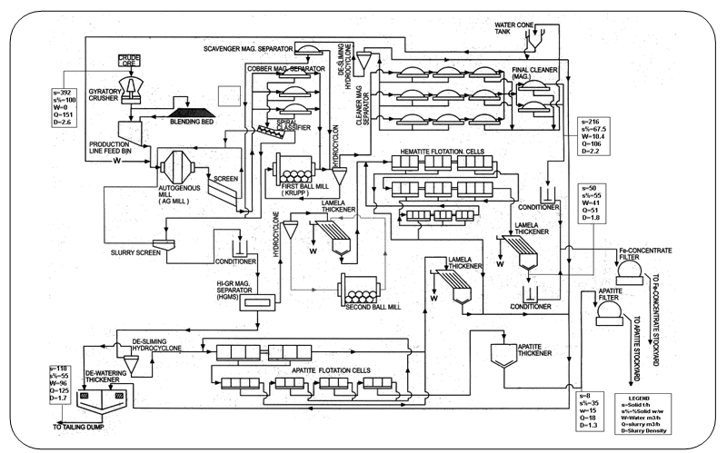 Process flow diagram of Chadormalu Iron ore concentrator