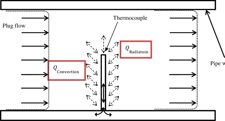 Schematic view of a thermocouple in a pipe subjected to a