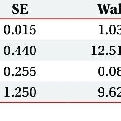 (PDF) Analysis of the Correlation Among Age, Disc