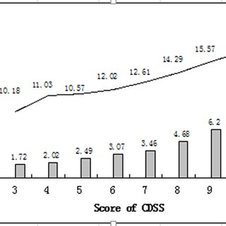 Relativity between CDSS scores and average APACHE II or
