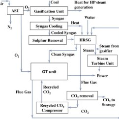 Computer Architecture Block Diagram Input Flow Explanation Of Wiring Online Simplified For Igcc With Oxy Fuel Combustion