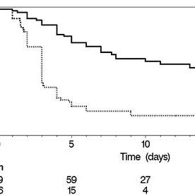 (PDF) Optimization of time to initial vancomycin target