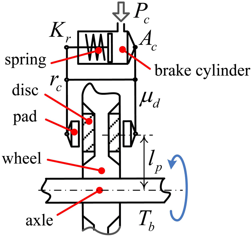 Schematic of the wheel-mounted disc and brake caliper with
