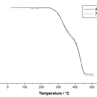 Solution electrical conductivity as a function of acetic