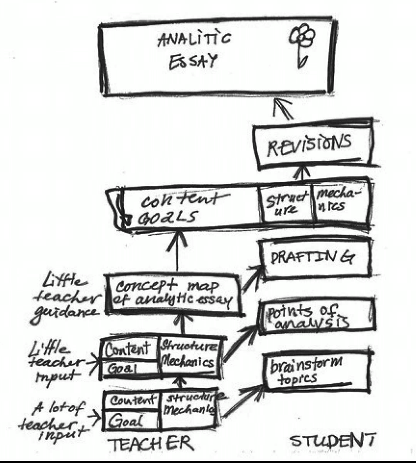 Post-teaching concept map of analytic essay unit