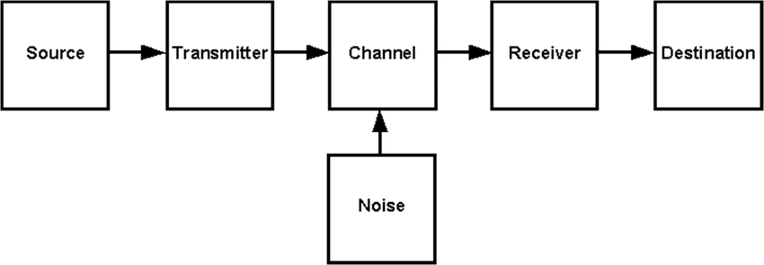 Basic block diagram of Shannon information theory