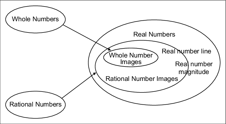Embedding whole and rational numbers in real numbers