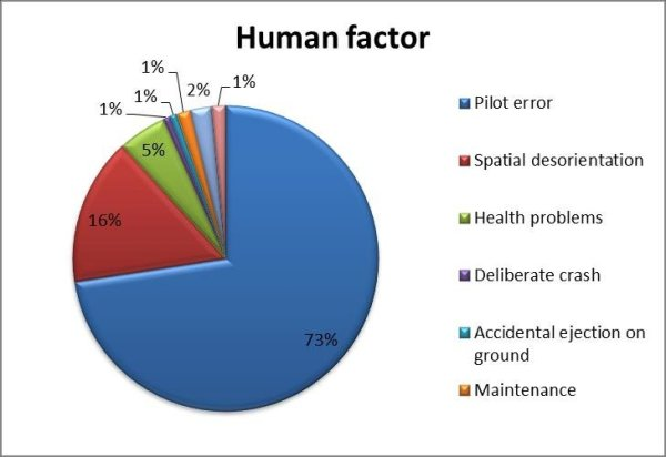Human factors involved in aviation accidents Download