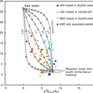 Oxygen-lithium isotopic compositions of the ore-forming