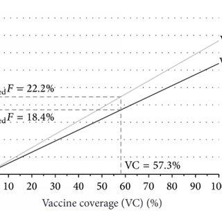 (PDF) Estimation of the Impact of Meningococcal Serogroup