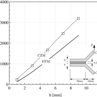 A model for brittle failure in adhesive lap joints of