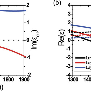 (PDF) Broadband Epsilon-Near-Zero Perfect Absorption in