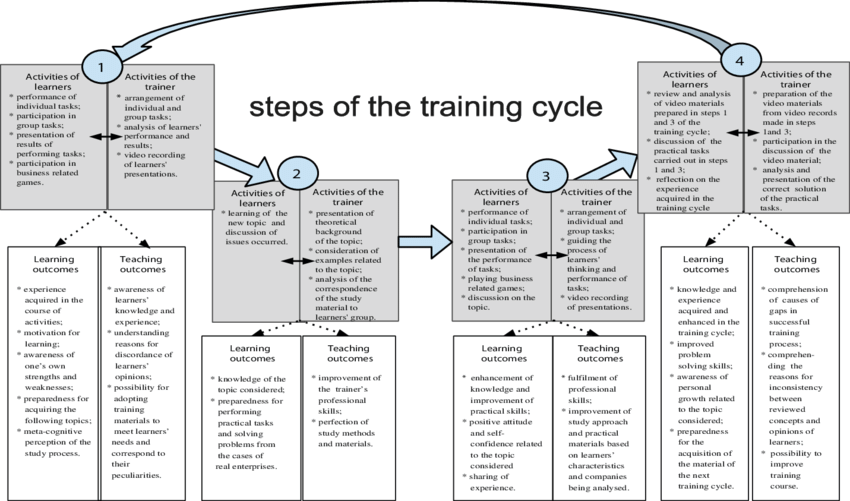 One training cycle of the course