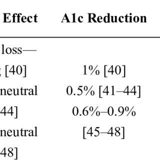 (PDF) Optimal Pharmacologic Treatment Strategies in