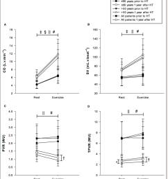 hemodynamic response to exercise with regard to cardiac output stroke download scientific diagram [ 850 x 958 Pixel ]