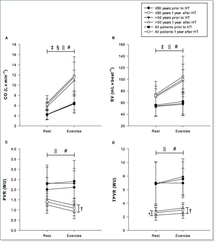 medium resolution of hemodynamic response to exercise with regard to cardiac output stroke download scientific diagram