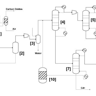 Process flow diagram methanol-to-olefins process [13,14